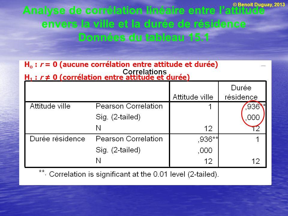 Analyse de corrélation linéaire entre l'attitude envers la ville et la durée de résidence Données du tableau 15.1