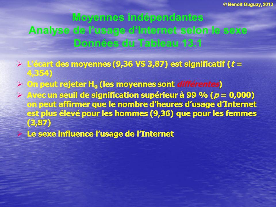 Moyennes indépendantes Analyse de l'usage d'Internet selon le sexe Données du Tableau 13.1