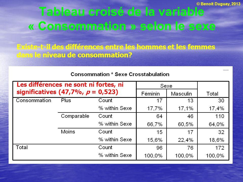 Tableau croisé de la variable « Consommation » selon le sexe