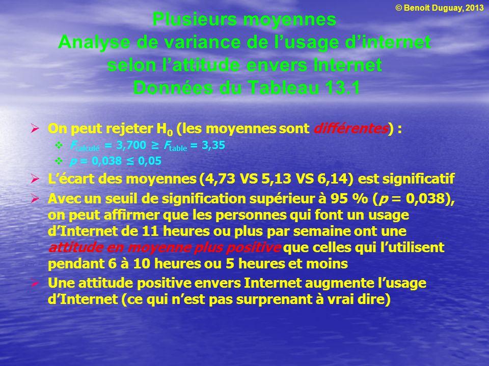 Plusieurs moyennes Analyse de variance de l'usage d'internet selon l'attitude envers Internet Données du Tableau 13.1