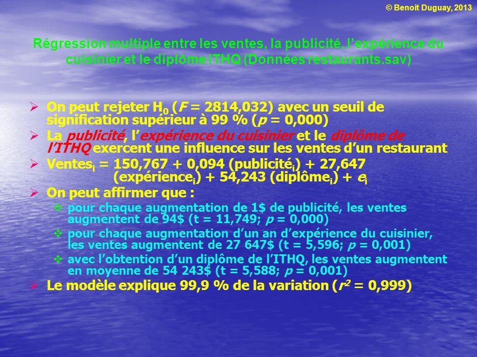 Le modèle explique 99,9 % de la variation (r2 = 0,999)