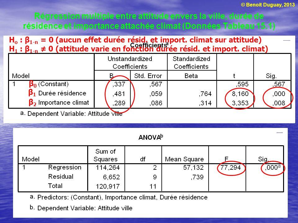 Régression multiple entre attitude envers la ville, durée de résidence et importance attachée climat (Données Tableau 15.1)