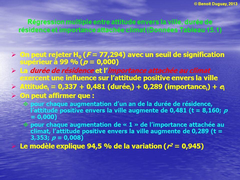 Attitudei = 0,337 + 0,481 (duréei) + 0,289 (importancei) + ei