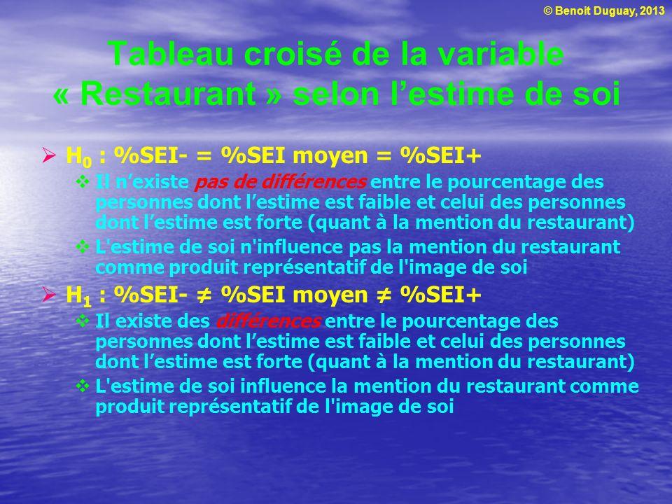 Tableau croisé de la variable « Restaurant » selon l'estime de soi