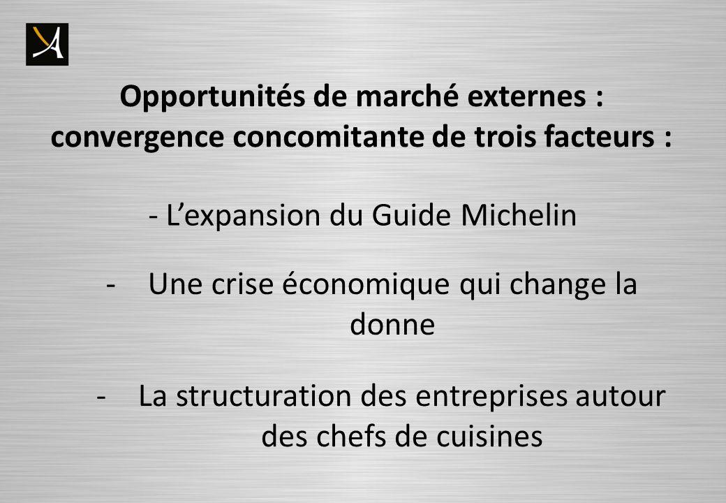 Opportunités de marché externes :