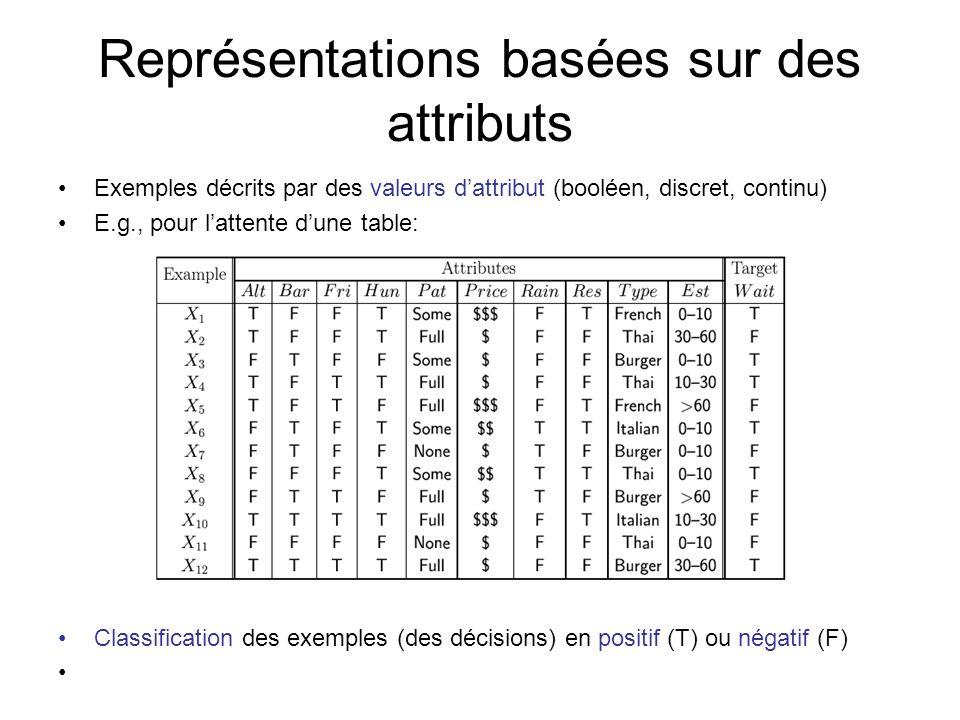 Représentations basées sur des attributs
