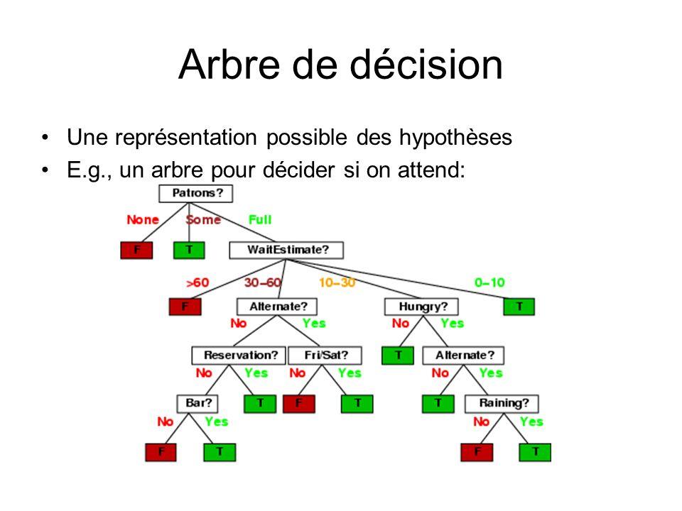 Arbre de décision Une représentation possible des hypothèses