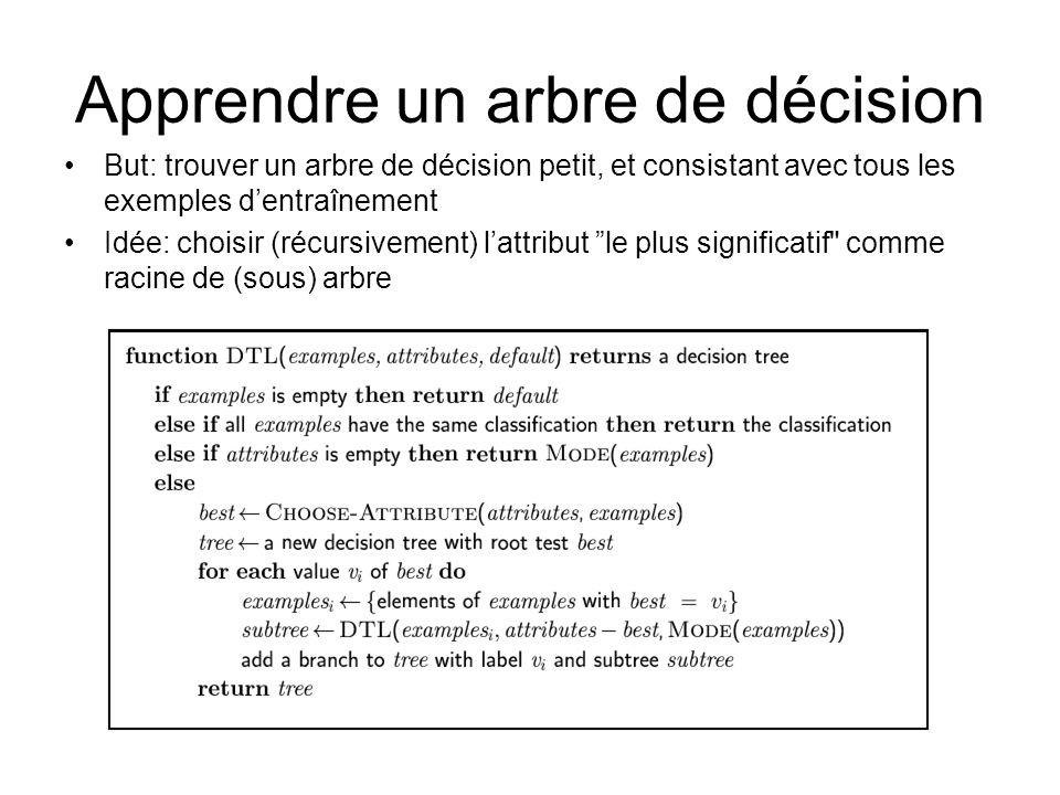 Apprendre un arbre de décision