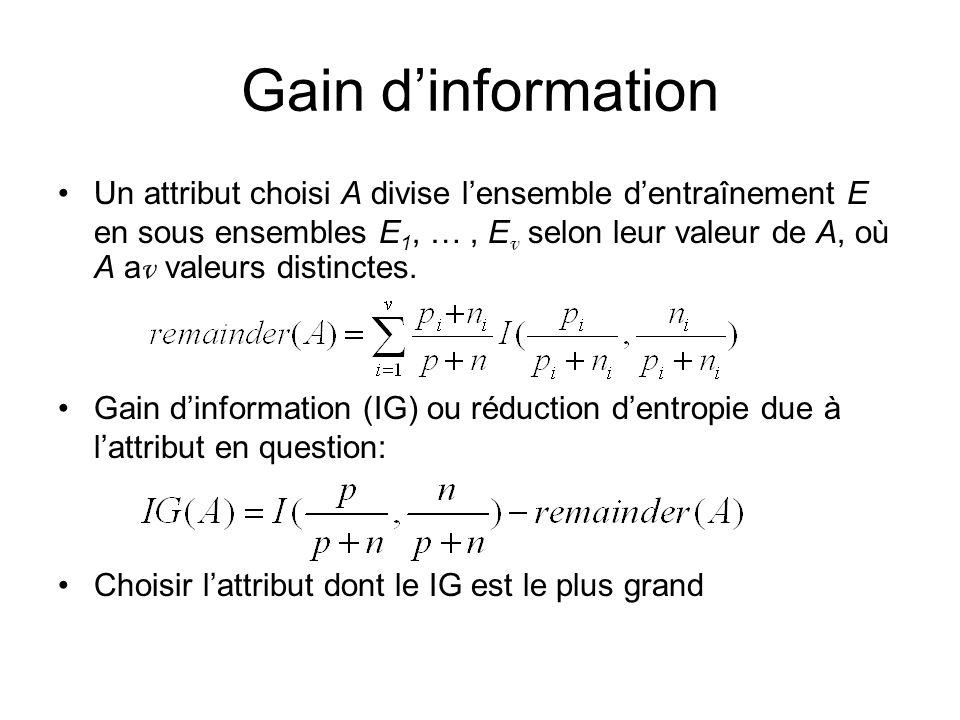Gain d'information