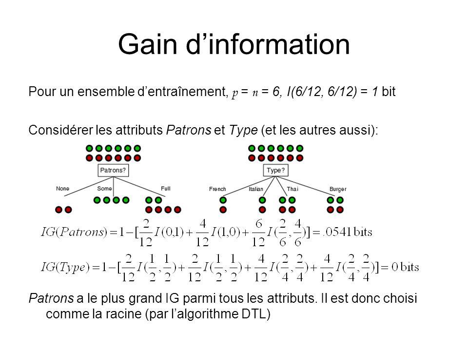 Gain d'information Pour un ensemble d'entraînement, p = n = 6, I(6/12, 6/12) = 1 bit.