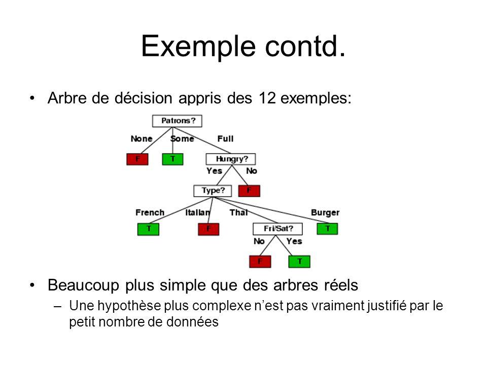 Exemple contd. Arbre de décision appris des 12 exemples: