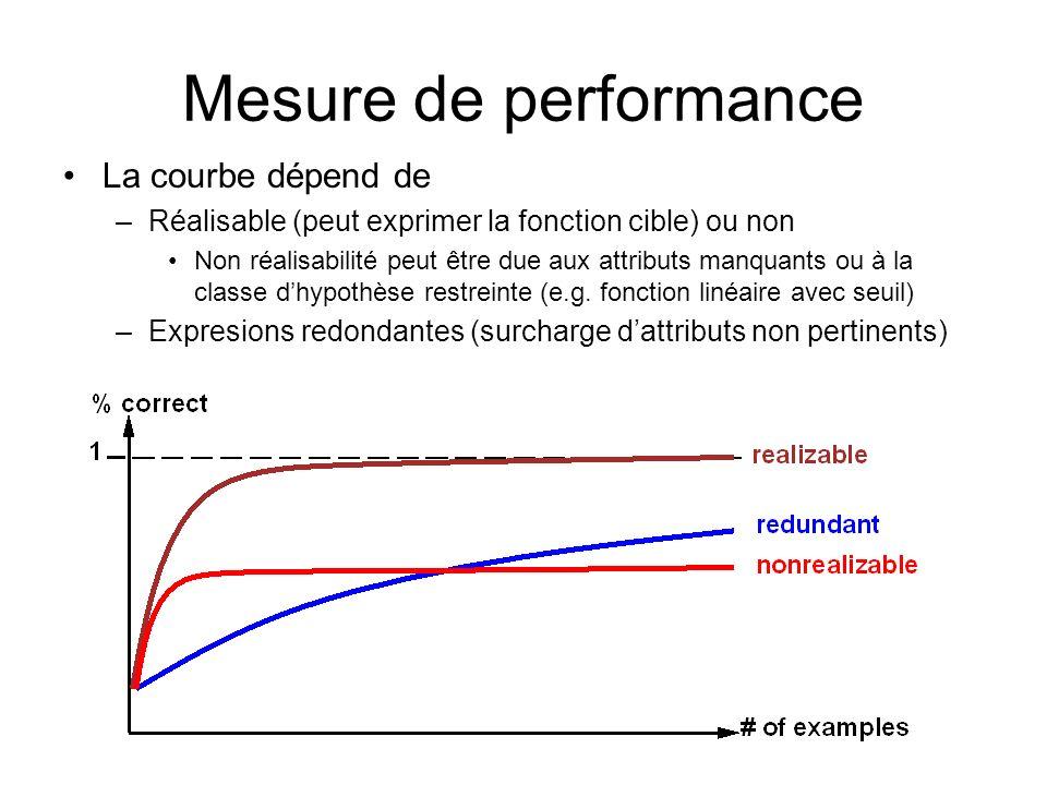 Mesure de performance La courbe dépend de