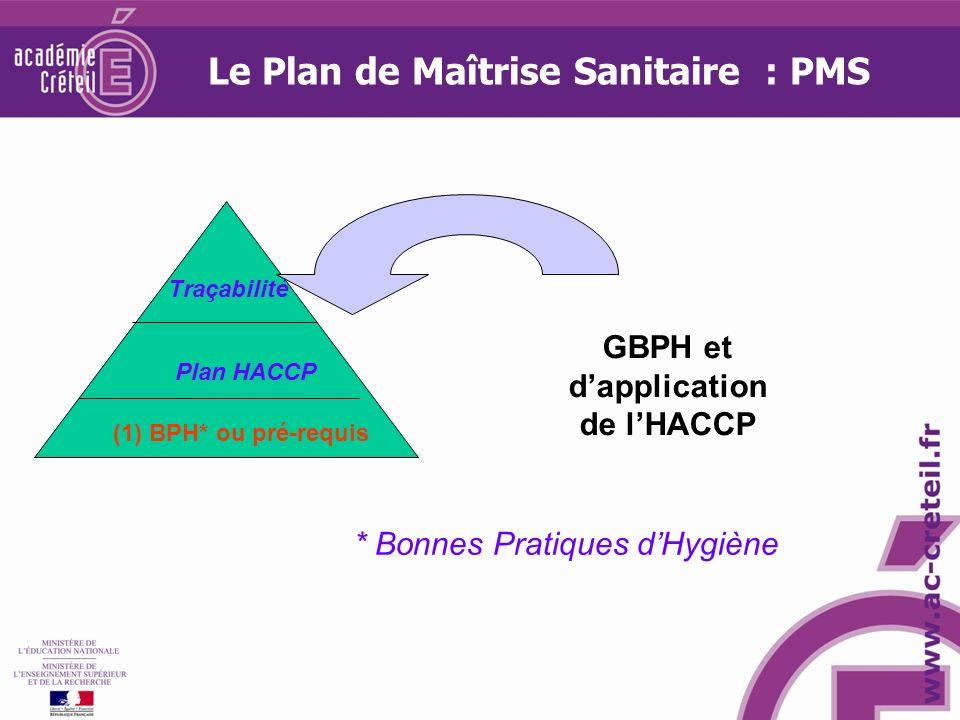 Le Plan de Maîtrise Sanitaire : PMS GBPH et d'application de l'HACCP