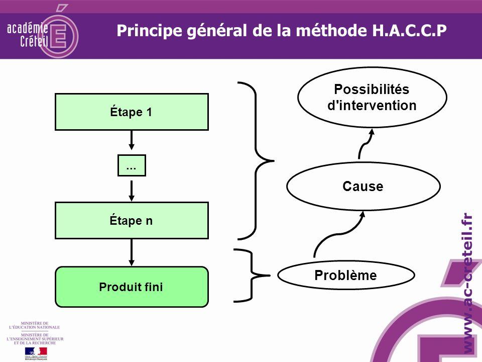 Principe général de la méthode H.A.C.C.P