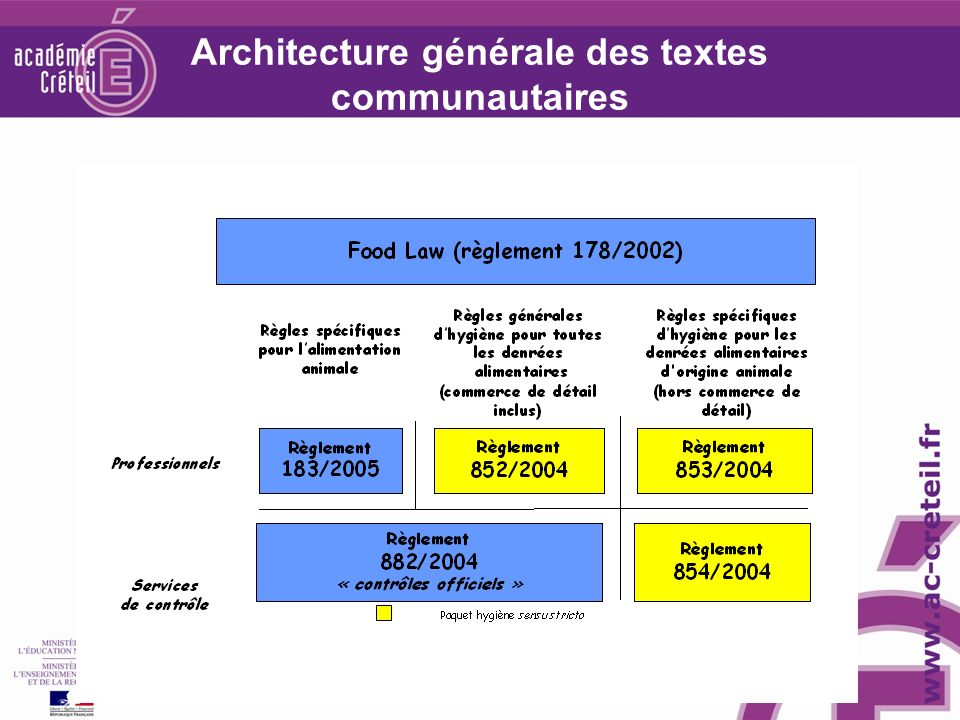 Architecture générale des textes communautaires