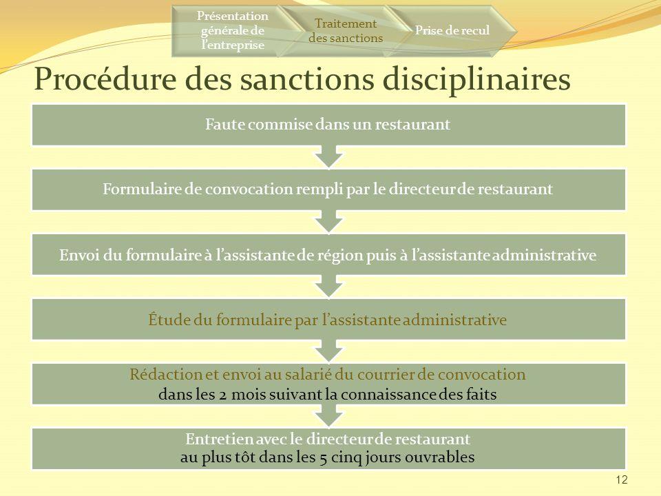 Procédure des sanctions disciplinaires