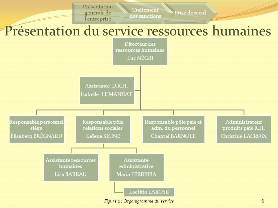 Présentation du service ressources humaines
