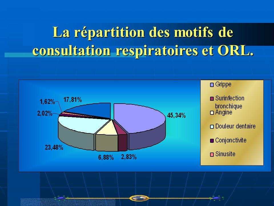 La répartition des motifs de consultation respiratoires et ORL.