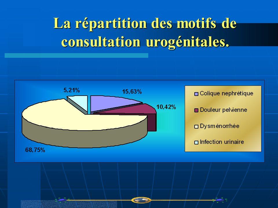 La répartition des motifs de consultation urogénitales.
