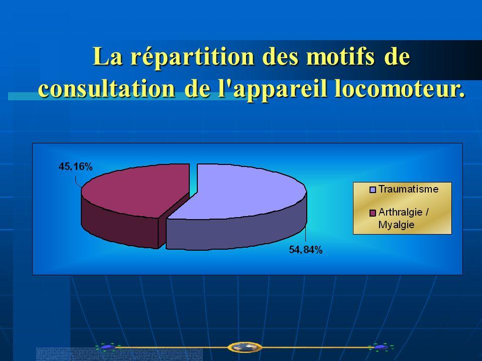 La répartition des motifs de consultation de l appareil locomoteur.