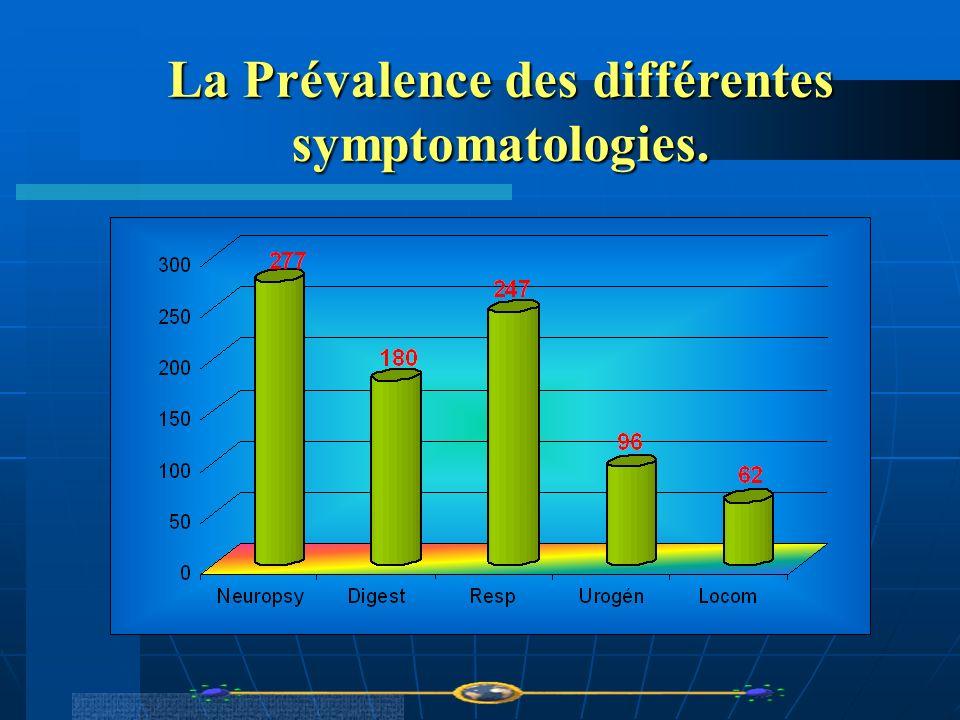 La Prévalence des différentes symptomatologies.