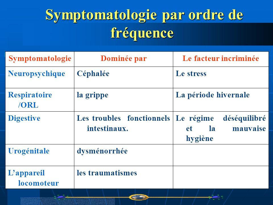Symptomatologie par ordre de fréquence