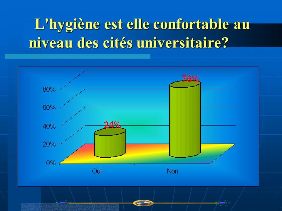 L hygiène est elle confortable au niveau des cités universitaire