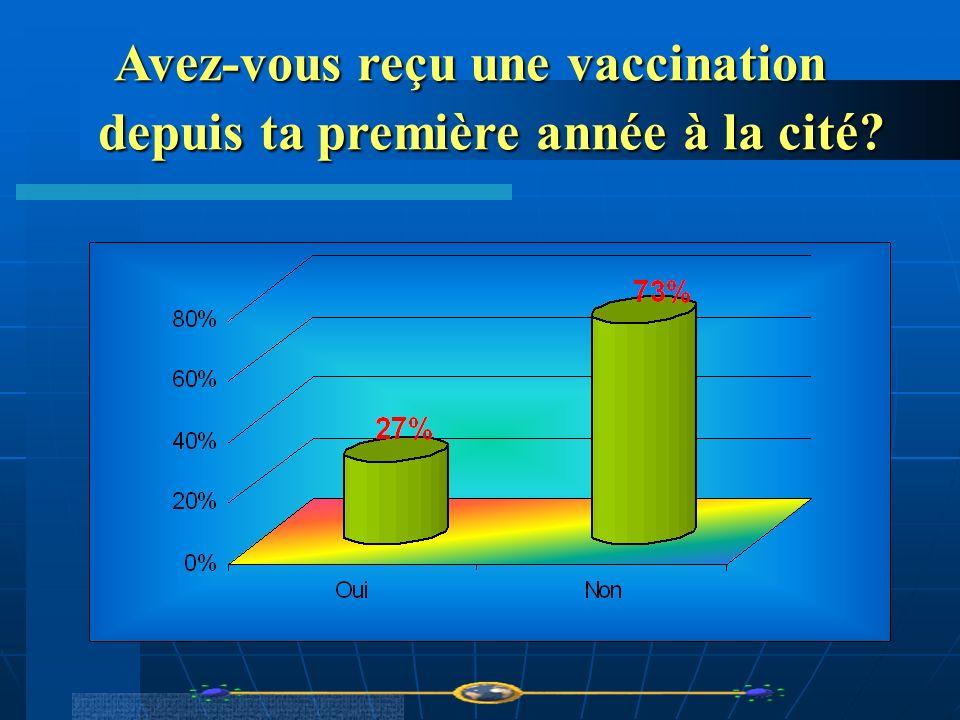 Avez-vous reçu une vaccination depuis ta première année à la cité