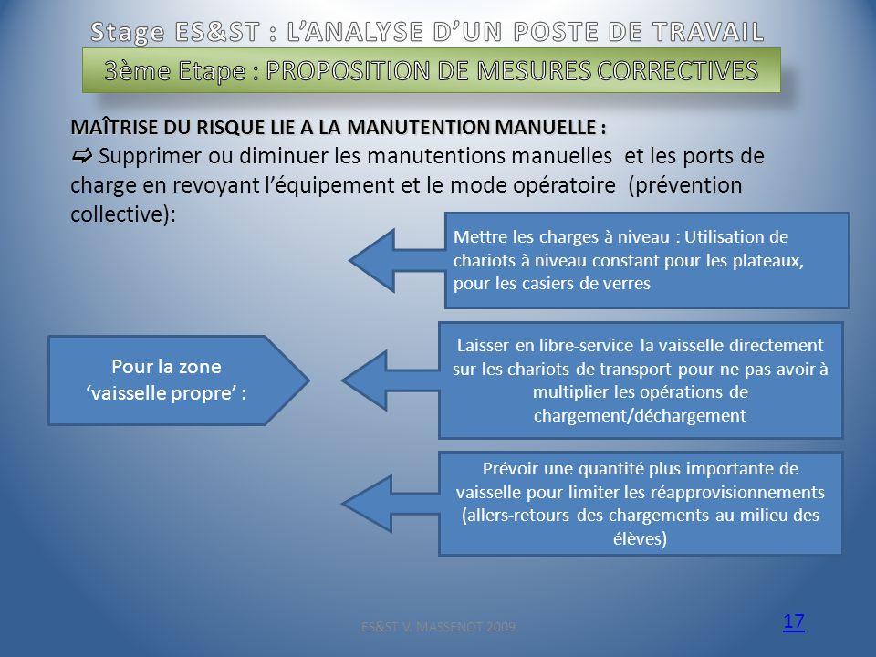 Stage ES&ST : L'ANALYSE D'UN POSTE DE TRAVAIL