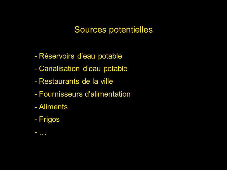 Sources potentielles - Réservoirs d'eau potable