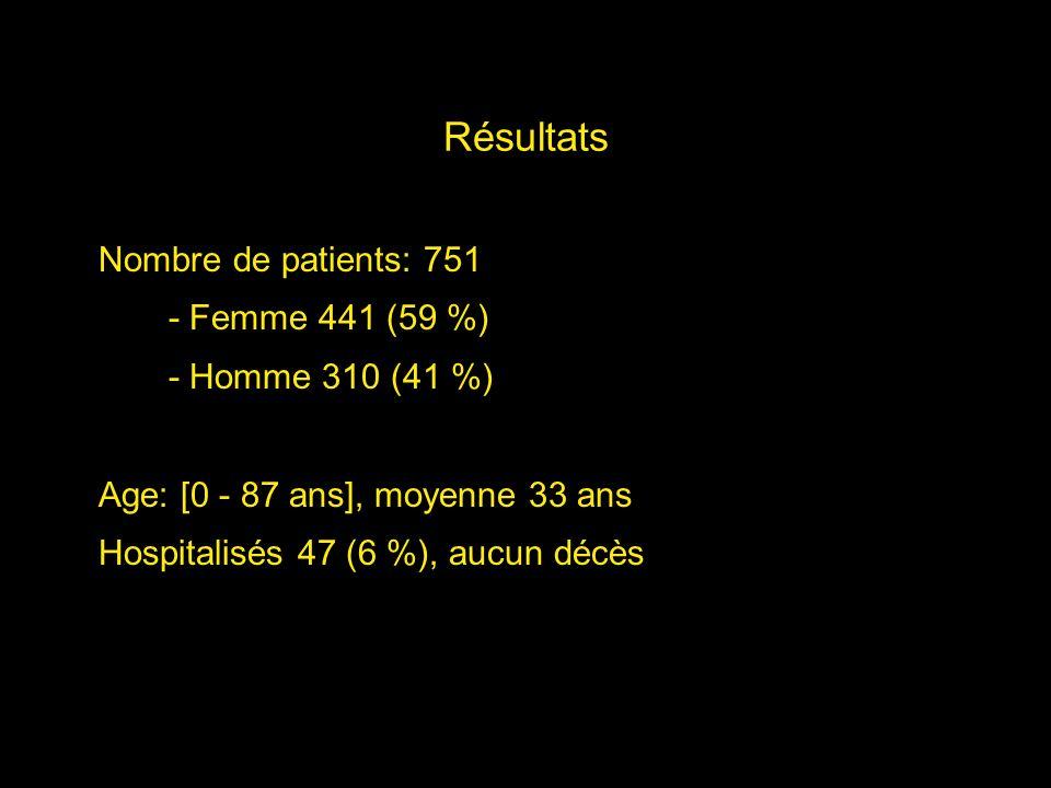Résultats Nombre de patients: 751 - Femme 441 (59 %)