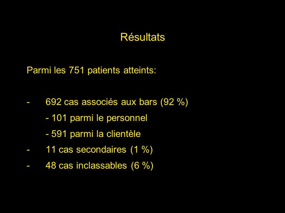 Résultats Parmi les 751 patients atteints: