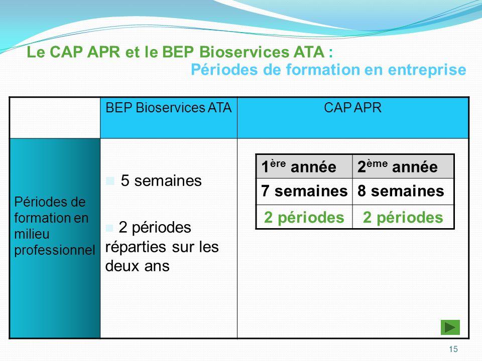 5 semaines Le CAP APR et le BEP Bioservices ATA :