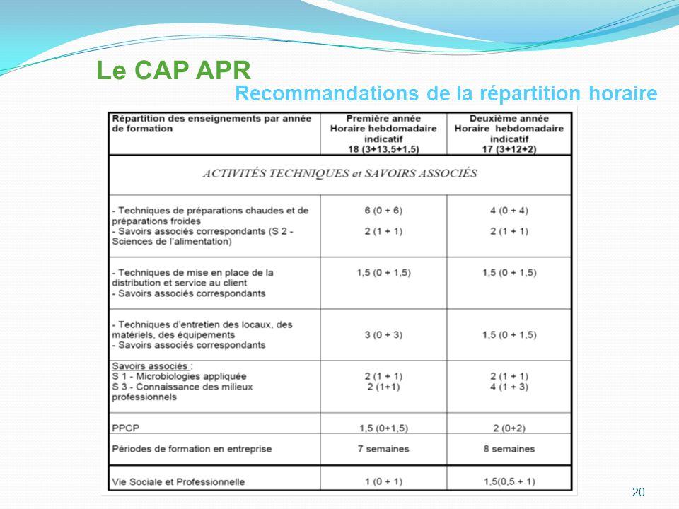 Le CAP APR Recommandations de la répartition horaire