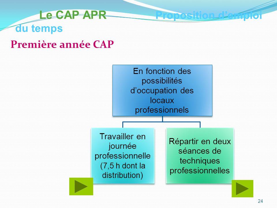 Le CAP APR Proposition d'emploi du temps