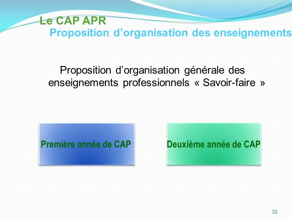 Le CAP APR Proposition d'organisation des enseignements. Proposition d'organisation générale des enseignements professionnels « Savoir-faire »
