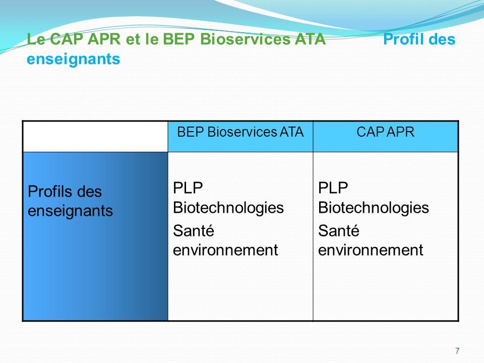 Le CAP APR et le BEP Bioservices ATA Profil des enseignants