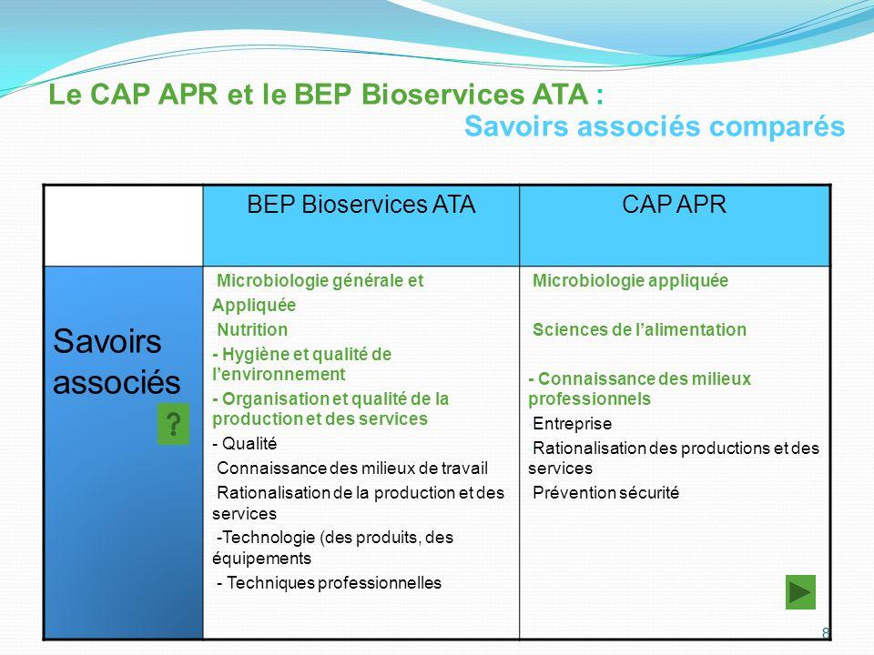 Savoirs associés Le CAP APR et le BEP Bioservices ATA :