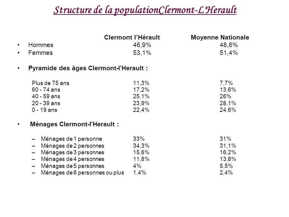 Structure de la populationClermont-L Herault