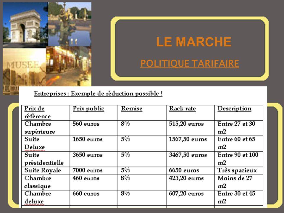 LE MARCHE LE MARCHE POLITIQUE TARIFAIRE