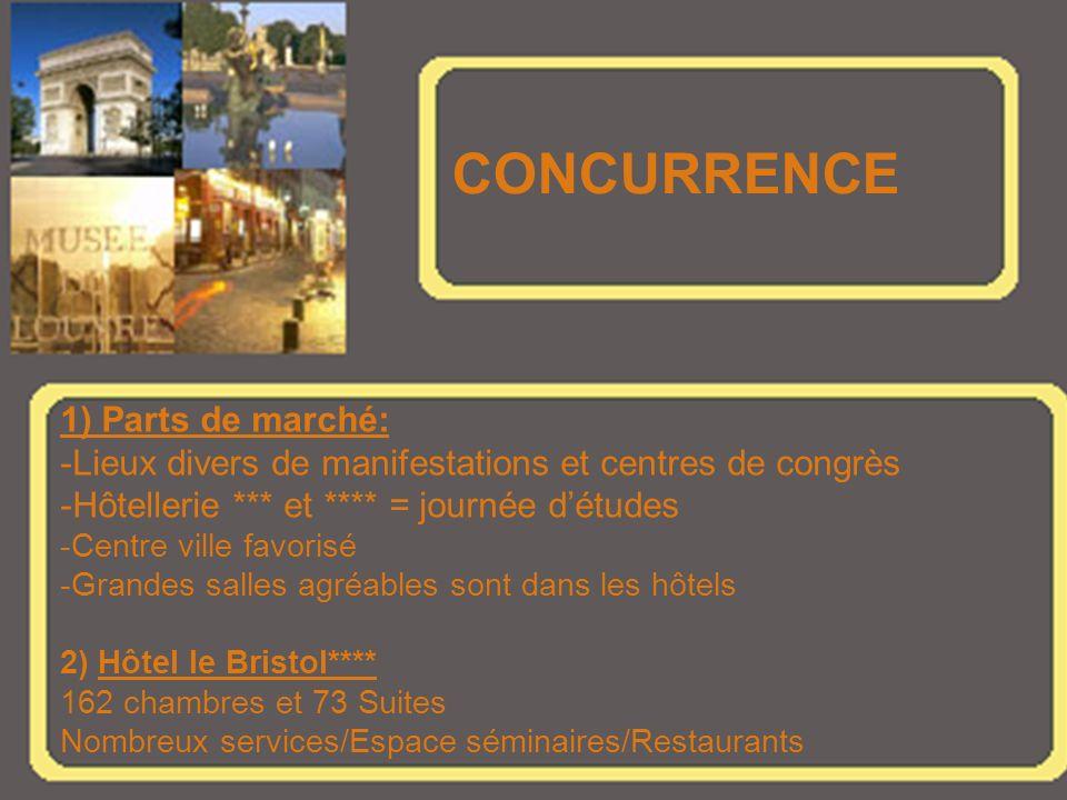 CONCURRENCE 1) Parts de marché: