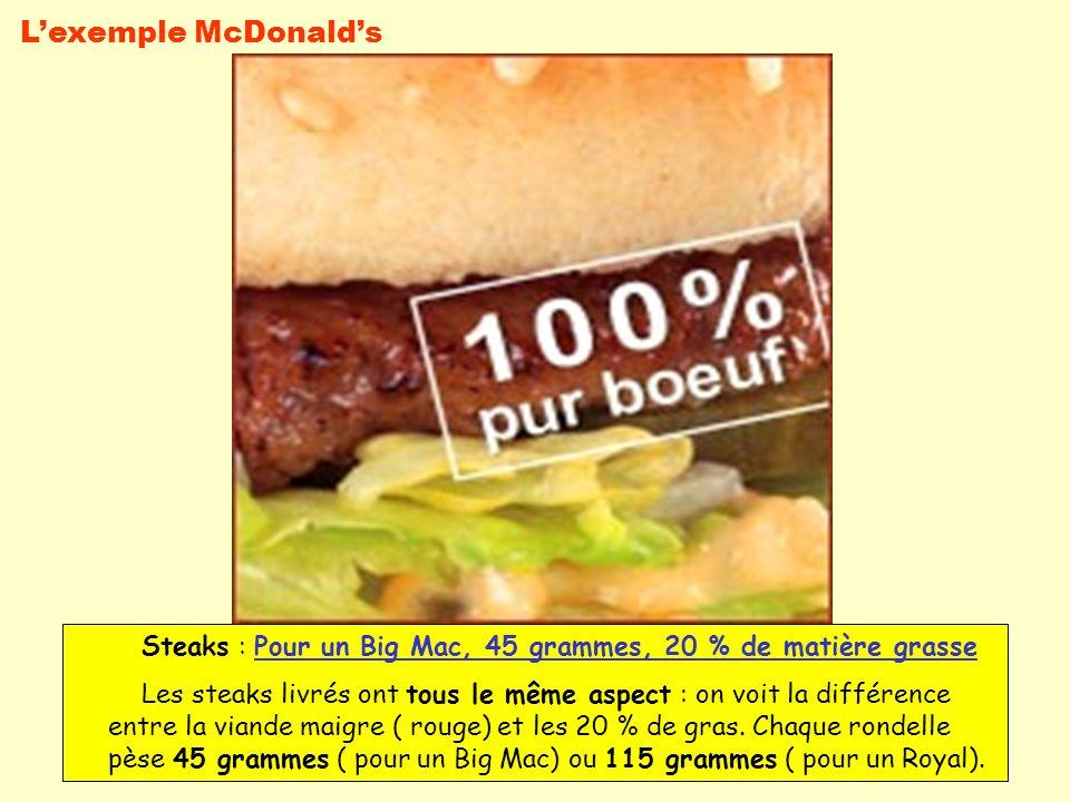 L'exemple McDonald's Steaks : Pour un Big Mac, 45 grammes, 20 % de matière grasse.
