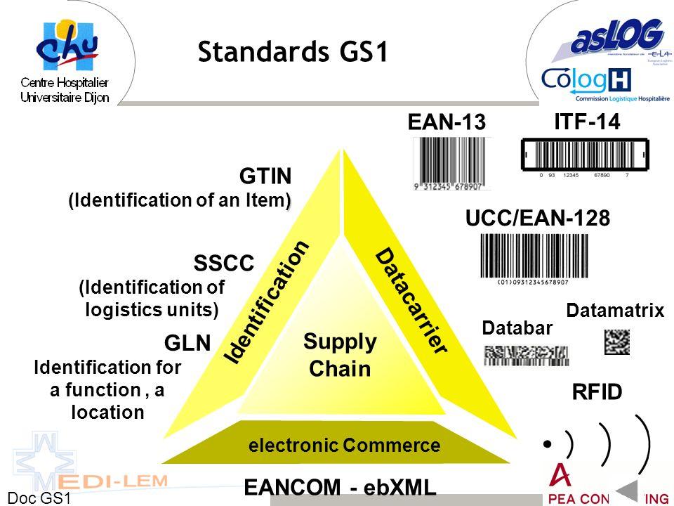 Standards GS1 EAN-13 ITF-14 Identification Datacarrier GTIN