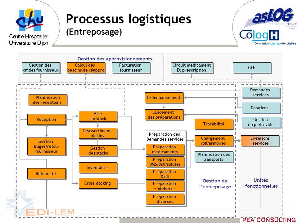 Processus logistiques (Entreposage)