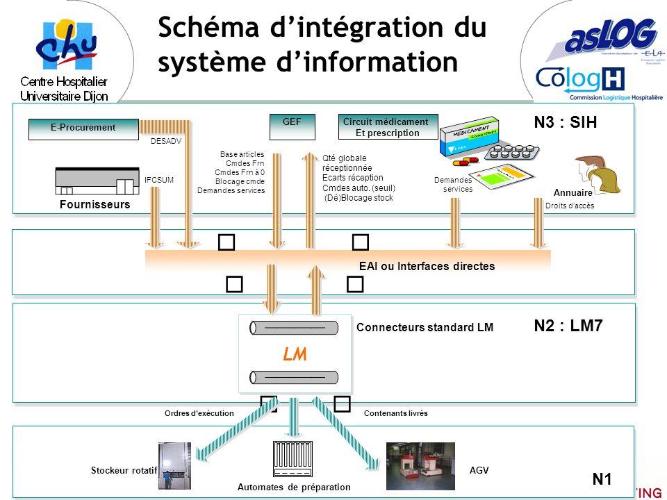 Schéma d'intégration du système d'information