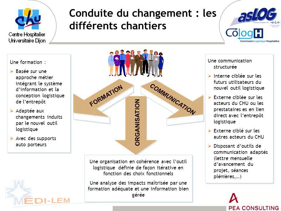Conduite du changement : les différents chantiers