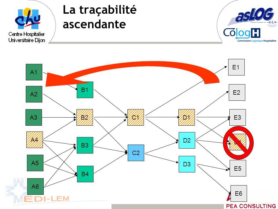 La traçabilité ascendante