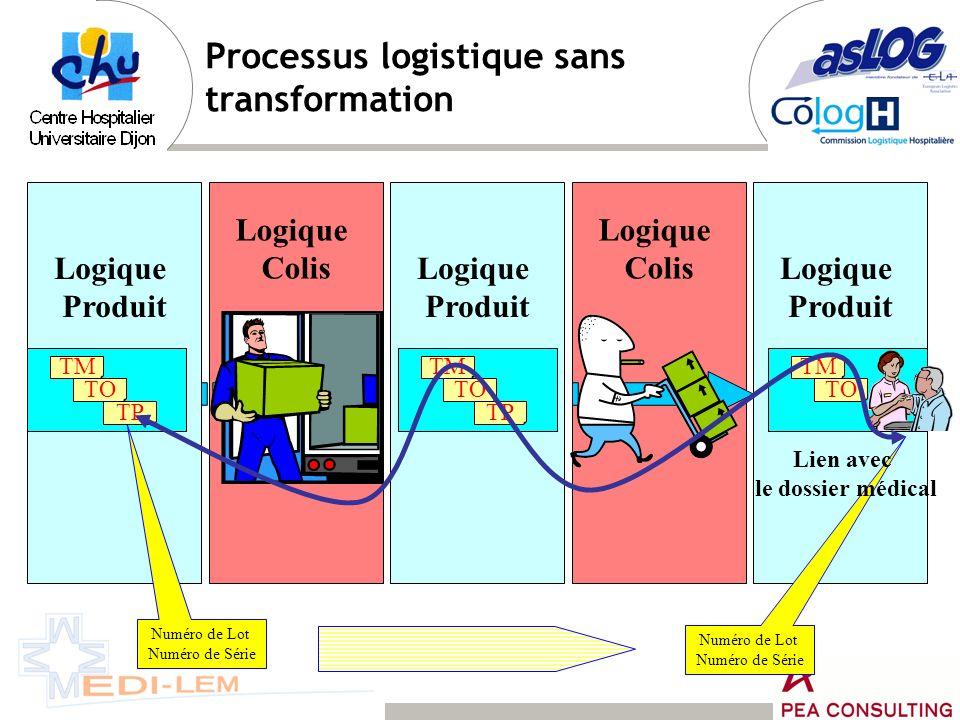 Processus logistique sans transformation