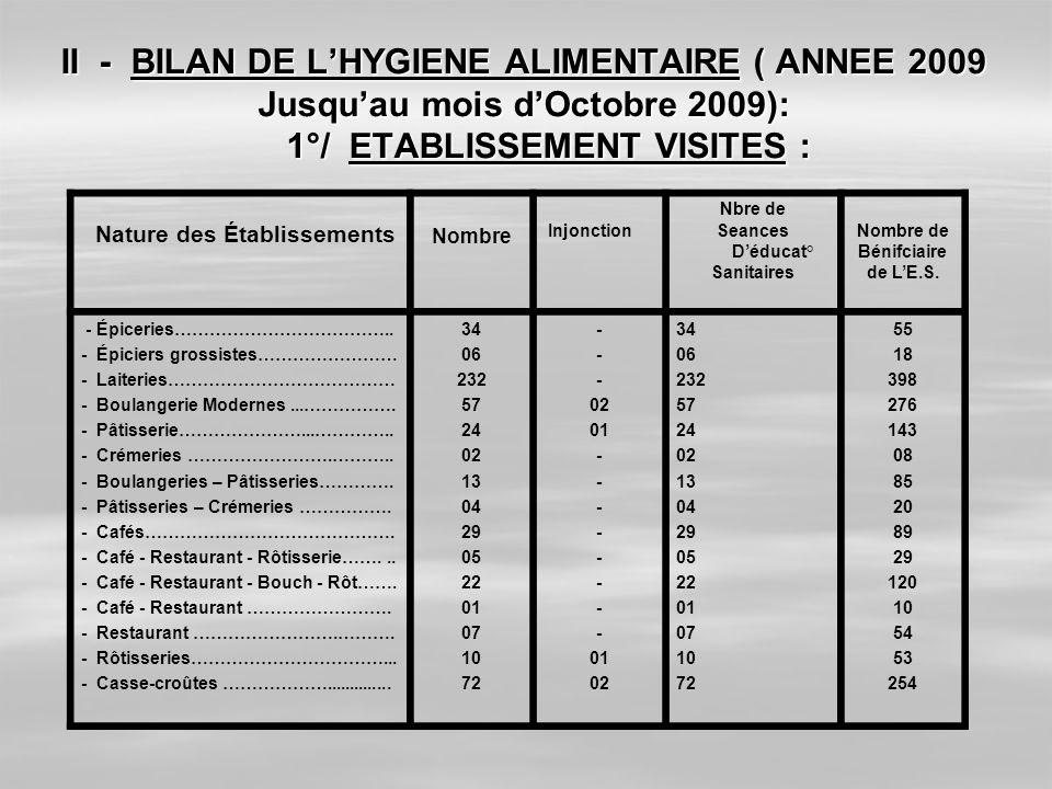 II - BILAN DE L'HYGIENE ALIMENTAIRE ( ANNEE 2009 Jusqu'au mois d'Octobre 2009): 1°/ ETABLISSEMENT VISITES :