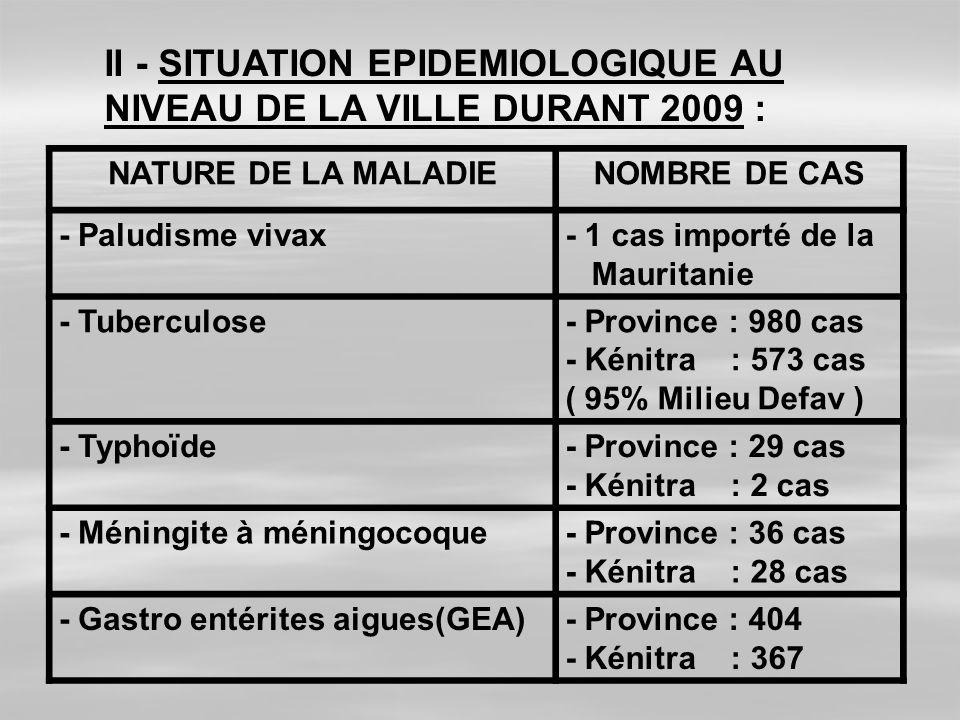 II - SITUATION EPIDEMIOLOGIQUE AU NIVEAU DE LA VILLE DURANT 2009 :
